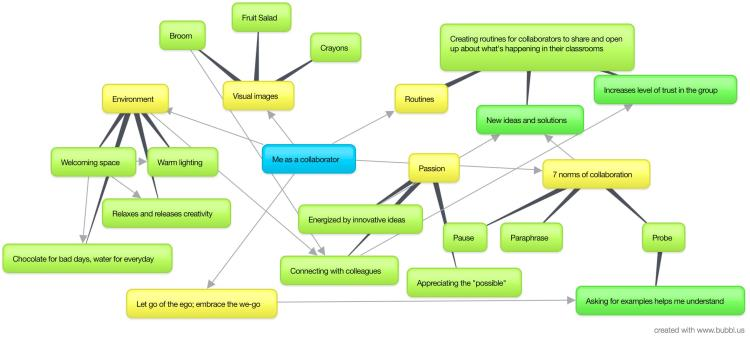 collaboration-mind-map