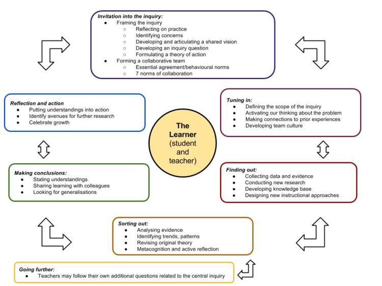 heidis-collaborative-inquiry-cycle
