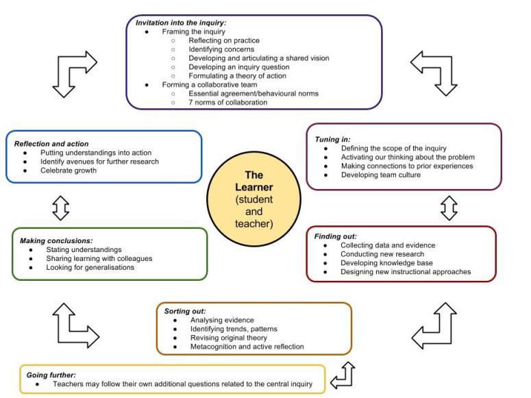 heidis-collaborative-inquiry-cycle