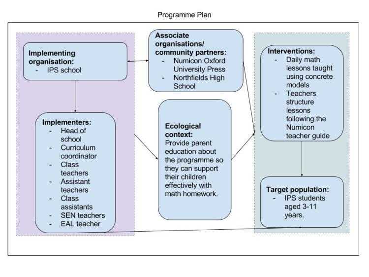 programme-plan-1
