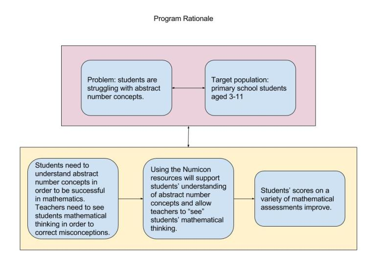 programme-rationale